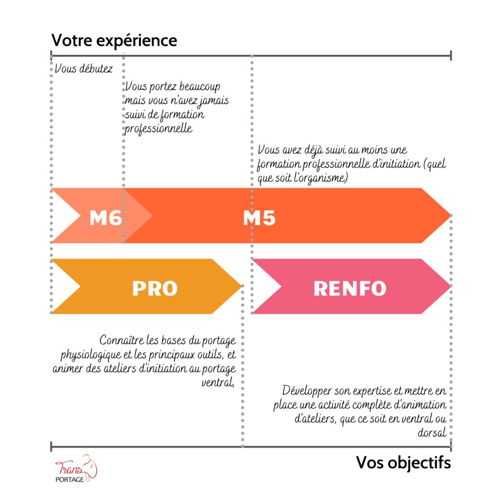 Schema détaillant le choix de la formation en fonction de l'expérience et des objectifs.